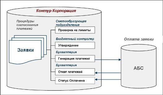 Пример схемы согласования
